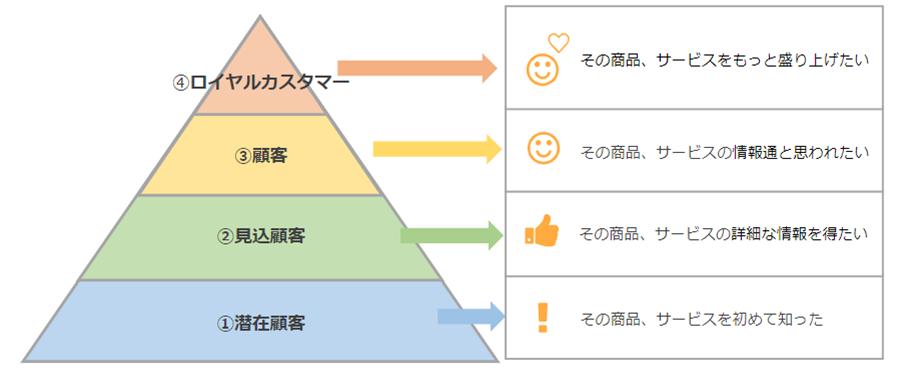 センチメントビジョン図