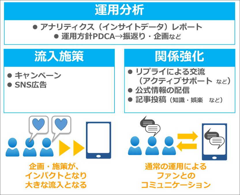 イメージ:SNS運用の3大要素「流入施策」「関係強化」「運用分析」