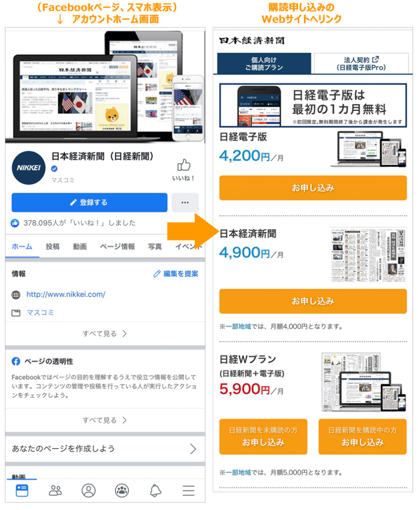 事例イメージ:日本経済新聞(日経新聞)Facebookページアカウント