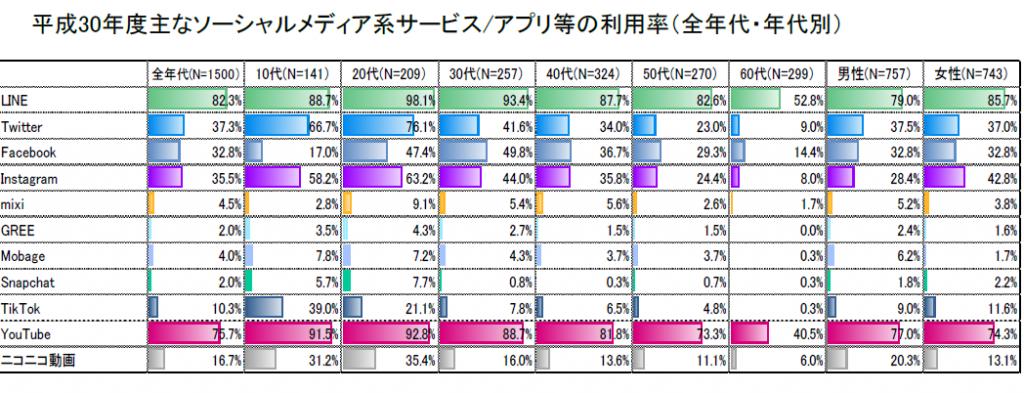 令和元年9月13日 「平成30年度情報通信メディアの利用時間と情報行動に関する調査報告書」の公表
