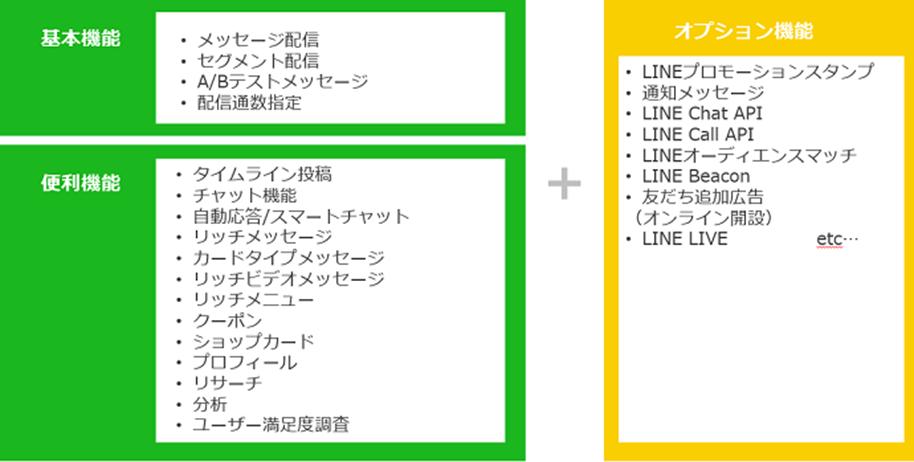 イメージ画像:LINE for Business(出典)LINE公式アカウントのサービス一覧