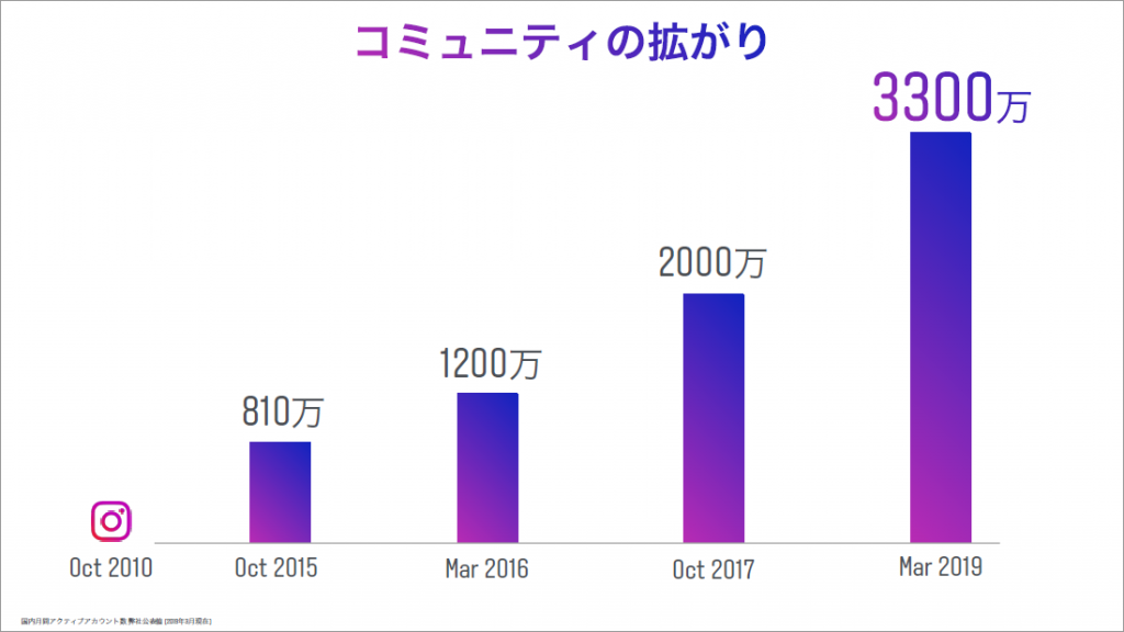 Instagram Day Tokyo 2019資料より:月間アクティブユーザー3,300万