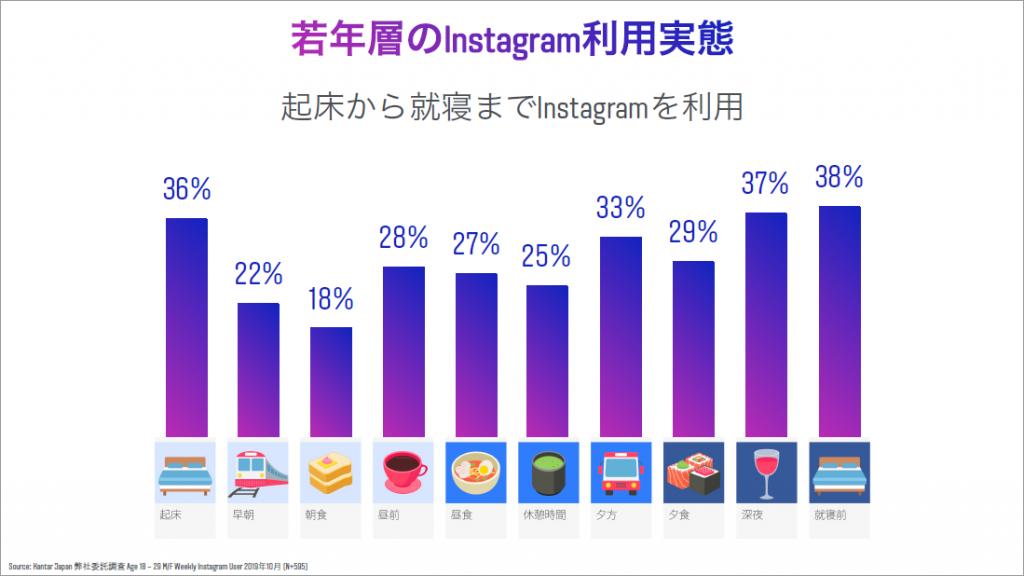 Instagram Day Tokyo 2019資料より:若者層のインスタグラム利用実態