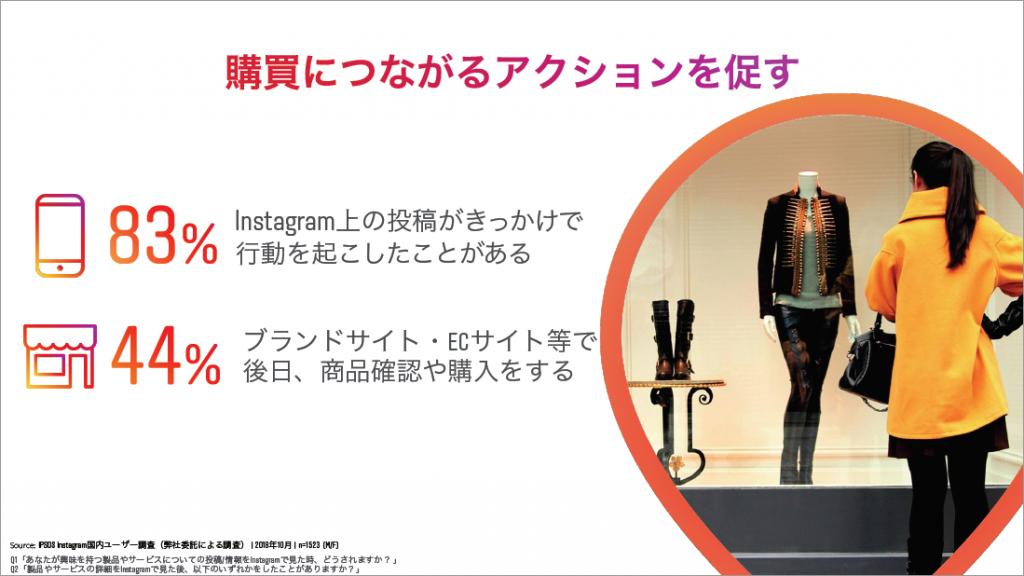 Instagram Day Tokyo 2019資料より:83%のユーザーがインスタグラムの投稿がきっかけで行動に移した。