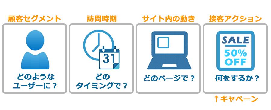 シナリオの基本項目イメージ:顧客セグメント→訪問時期→サイト内の動き→接客アクション(キャンペーン)