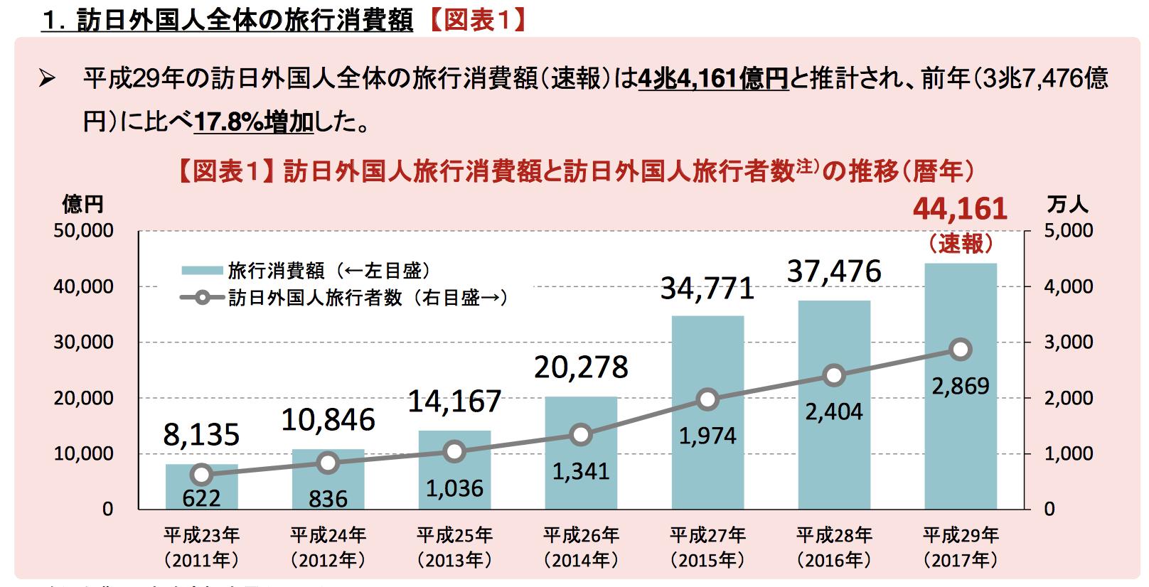 観光庁資料より引用:平成29年(2017年)訪日外国人による旅行消費額は4兆4,161億円