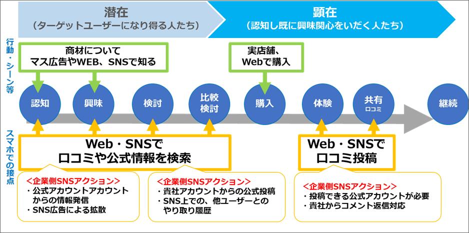イメージ図:カスタマージャーニーとSNSの接点