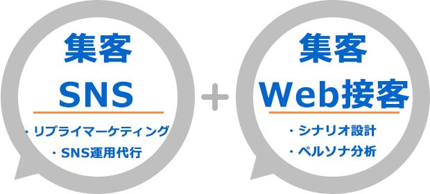 リプライマーケティングとSNS運用でSNSによる集客し、Web接客のチャットなどのポップアップ設定を駆使し