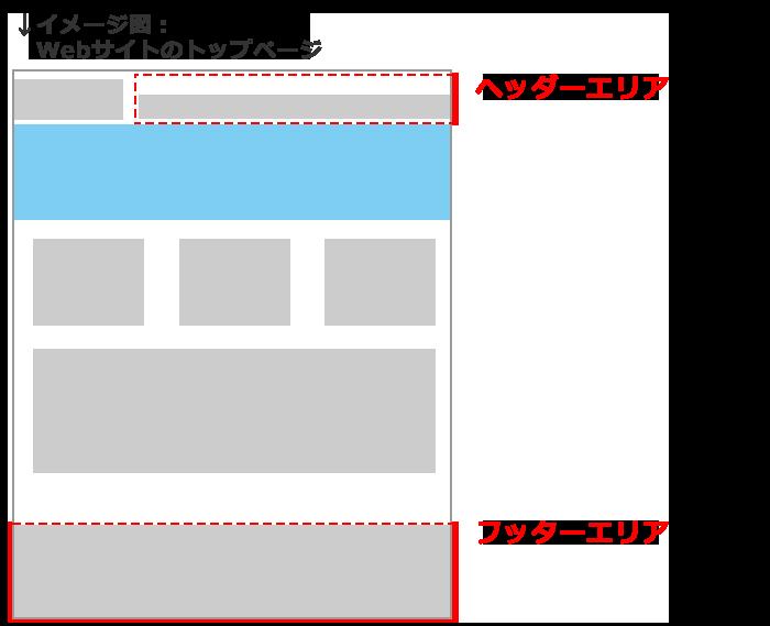 イメージ図:Webサイトトップページレイアウト