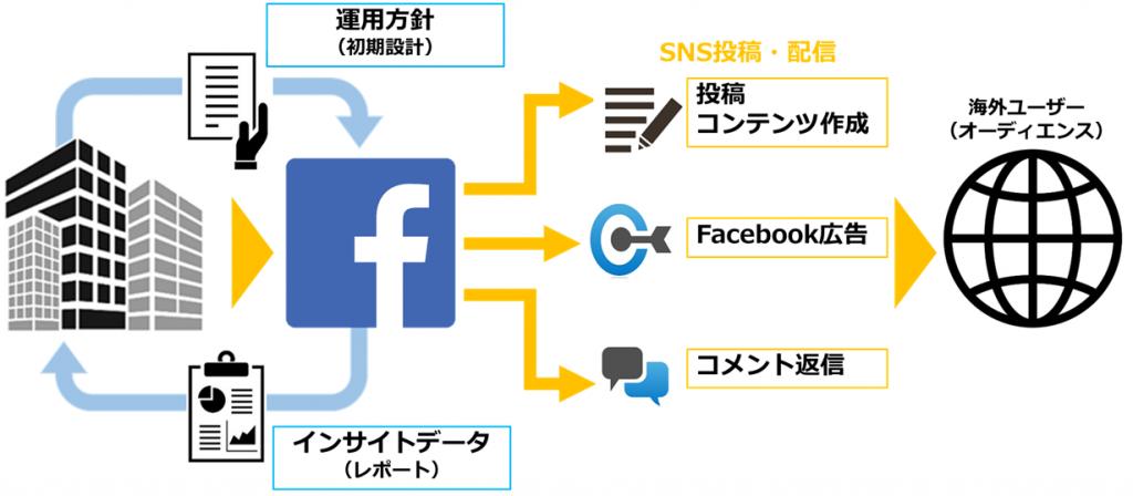 フェイスブックページ英語運用の作業全体像