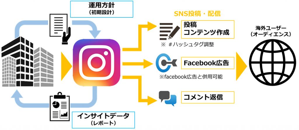 Instagram(インスタグラム)英語運用の作業全体像