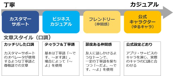 文章スタイル設定図:「カスタマーサポートタイプ」「ビジネスカジュアルタイプ」「フレンドリー(仲間感)タイプ」「公式キャラクター(ゆるキャラ)タイプ」の4つから文章スタイルを決定するとライティングの方針が定まります。