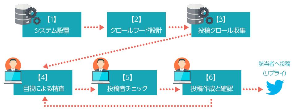 (1)システム設計(2)クロールワード設計(3)専用システム(API)による投稿クロール収集(4)専任スタッフによる目視による精査(5)該当の投稿者をチェックし、(6)投稿作成(リプライ原稿を作成)し、そのごの反応を確認