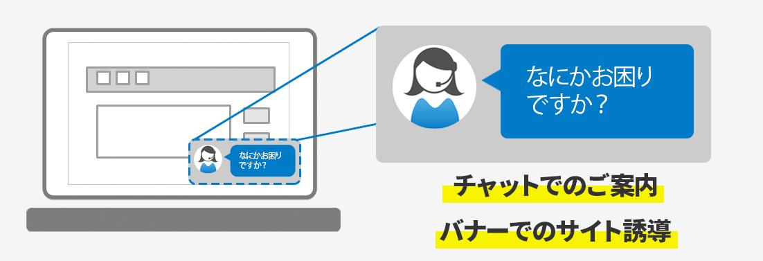 ユーザーがWebサイトにアクセスした際に、そのユーザーごとにセグメントし設定したポップアップを画面に表示します。そのポップアップには、チャットによるカスタマサポートや、クーポンを表示したり、アンケートなど様々な設定が可能です。
