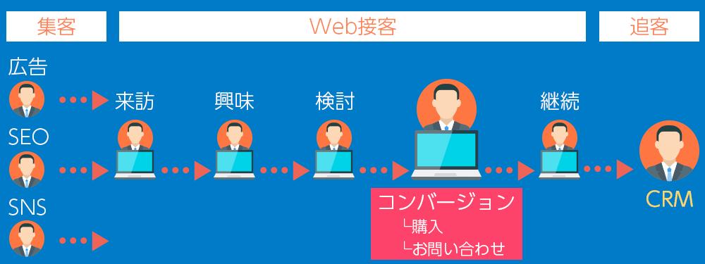 カスタマージャーニー図:(集客領域)ネットユーザーは、リスティング広告やSNSなど、様々なネット上の施策により、貴社Webサイトへアクセスします。(Web接客領域)Webサイトへのアクセス、そして興味を持ち比較検討をして、離脱してしまう同線がコンバージョンまでに多くあります。そこをWeb接客で補います。(追客領域)一度アクセスした方、会員登録した方、購買した方、上客などを、それぞれのタイプに合わせて次回のWebサイトアクセスに備えデータを解析します。