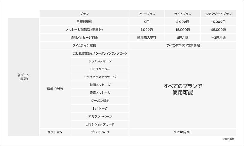 イメージ画像:統合後のILNE公式アカウント「フリープラン」、「ライトプラン」、「スタンダートプラン」料金表