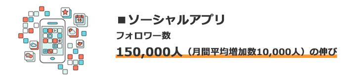 ソーシャルアプリではフォロワー数が月平均10,000人の伸び。150,000人増加。