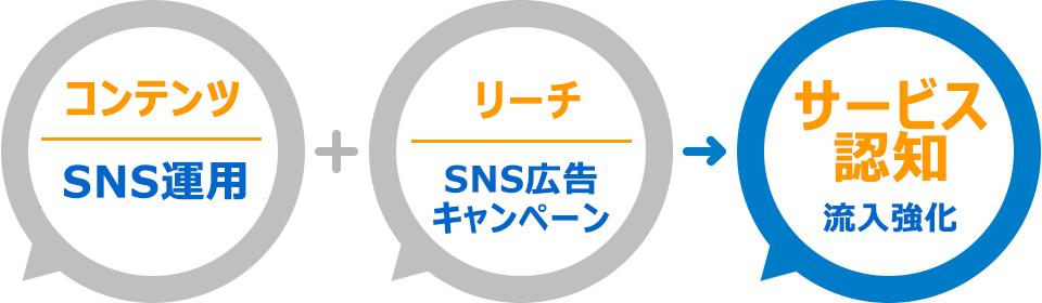 SNS運用でコンテンツマーケティング強化し、SNS広告とキャンペーン施策でリーチを強化、公式アカウントの認知、流入強化を図ります。