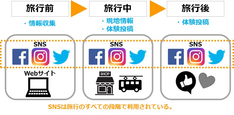 イメージ図:インバウンドの旅行プロセスとメディア