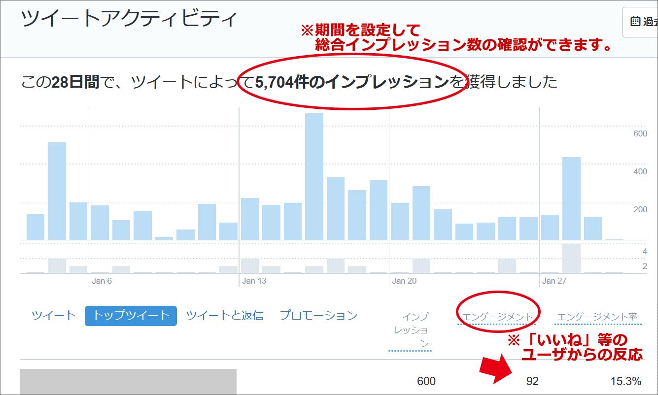 イメージ画像:Twitterアナリティクス画面例
