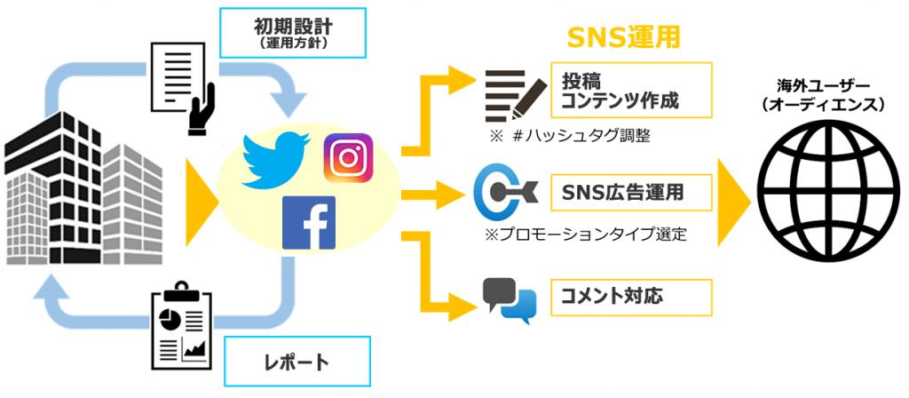 海外向けSNS運用:代行作業全体図