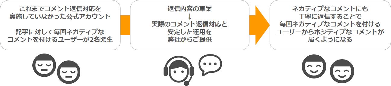 ネガティブコメントを付けるユーザーに対してアディッシュSNS運用代行による返答対応のご提供フロー図