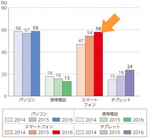 画像イメージ:総務省のデータ01